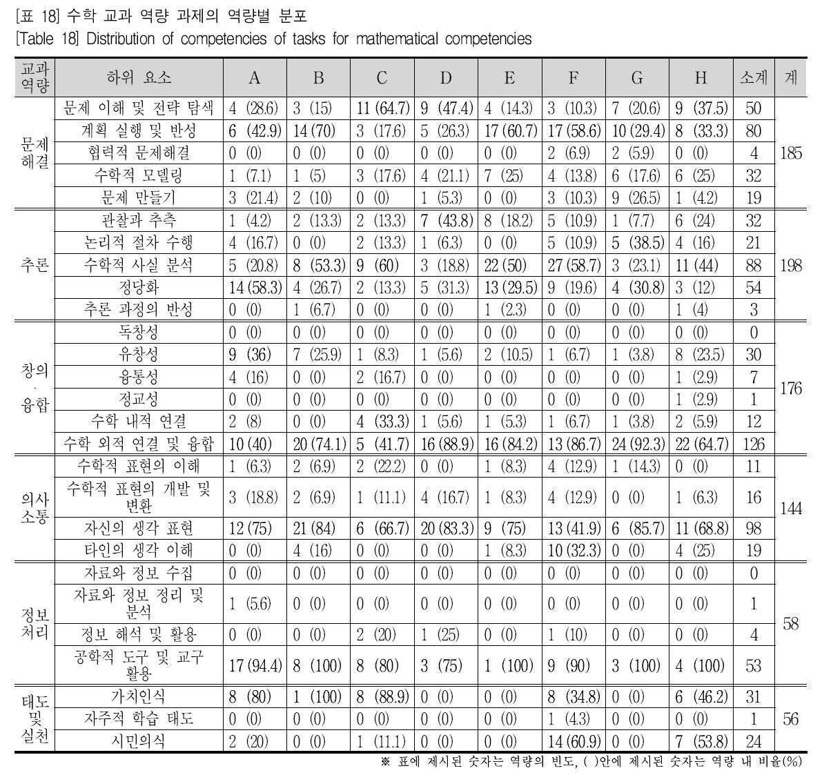 [표 18] 수학 교과 역량 과제의 역량별 분포 [Table 18] Distribution of competencies of tasks for mathematical competencies