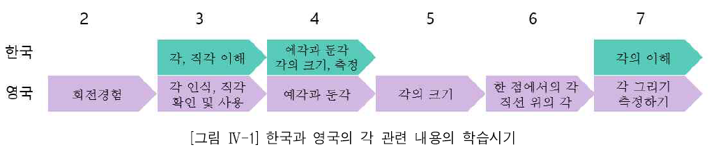 [그림 Ⅳ-1] 한국과 영국의 각 관련 내용의 학습시기
