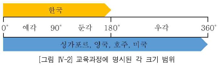 [그림 Ⅳ-2] 교육과정에 명시된 각 크기 범위