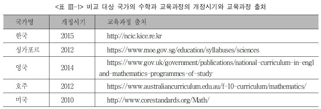 <표 Ⅲ-1> 비교 대상 국가의 수학과 교육과정의 개정시기와 교육과정 출처