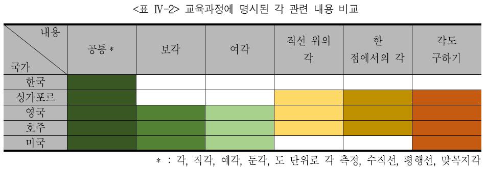 <표 Ⅳ-2> 교육과정에 명시된 각 관련 내용 비교