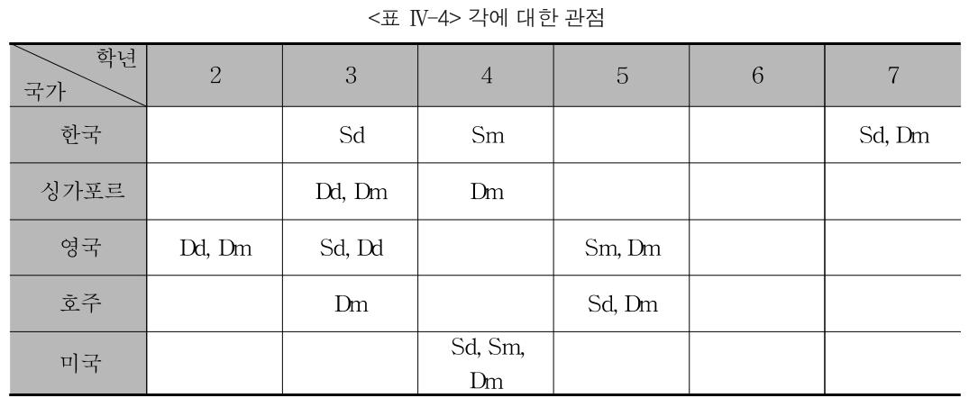 <표 Ⅳ-4> 각에 대한 관점