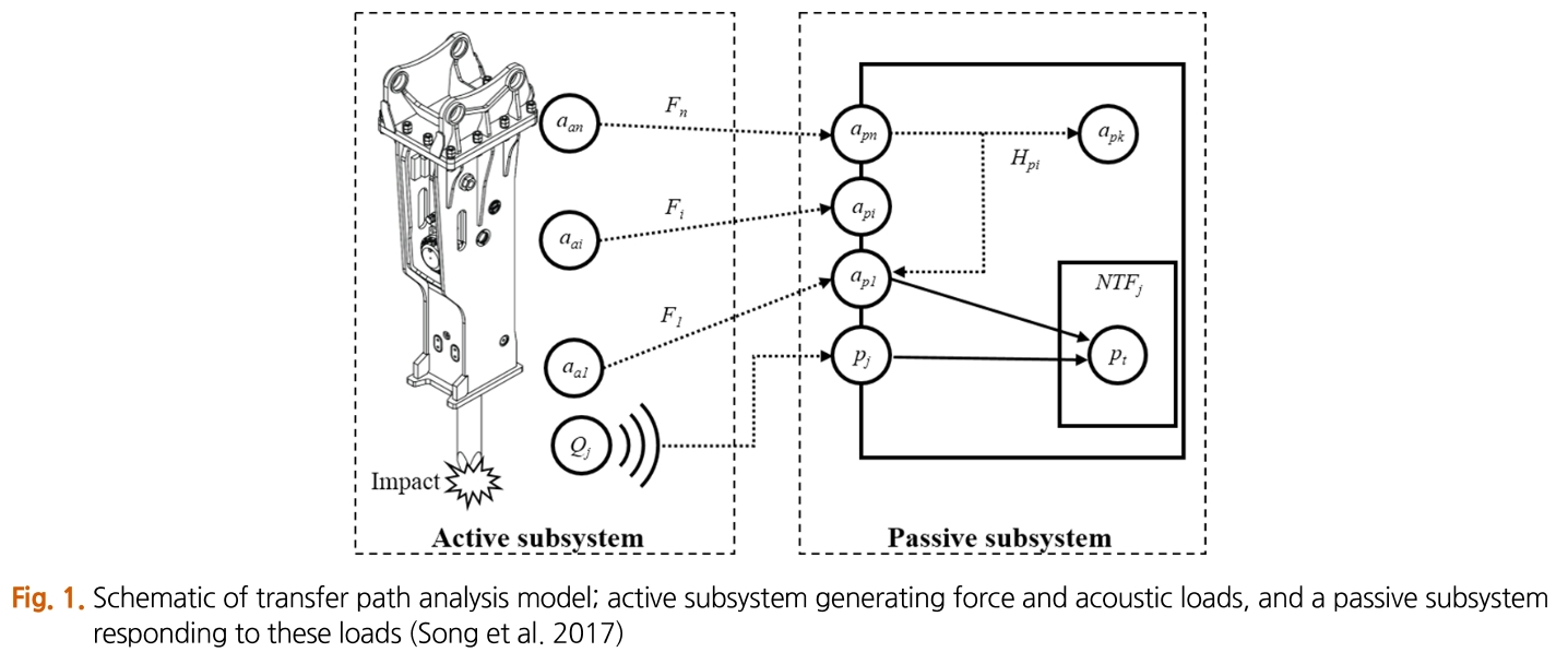 Fig. 1. Schematic of transfer path analysis model; active subsystem generating force and acoustic loads, and a passive subsystem responding to these loads (Song et al. 2017)
