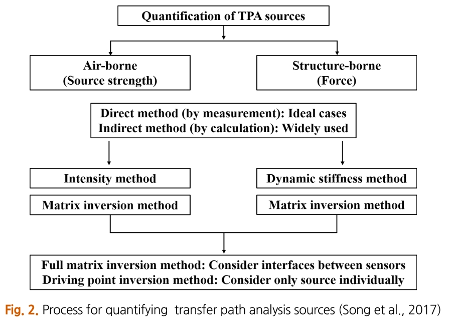 Fig. 2. Process for quantifying transfer path analysis sources (Song et al., 2017)