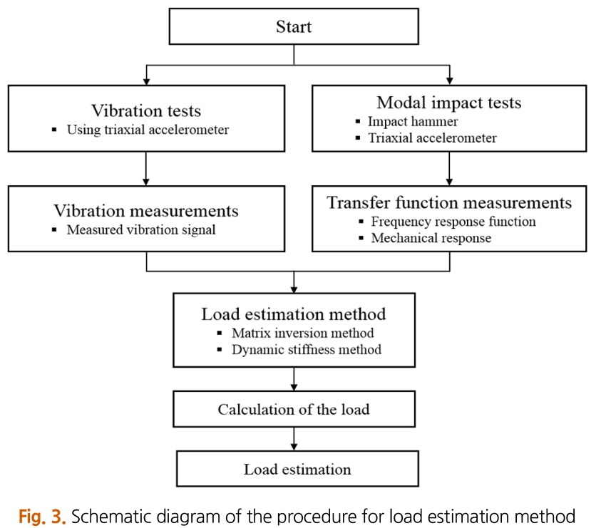Fig. 3. Schematic diagram of the procedure for load estimation method