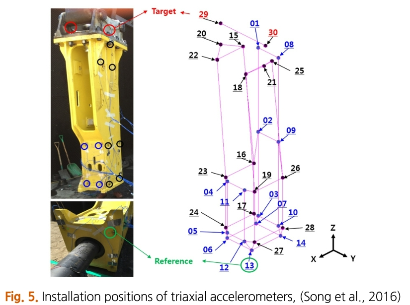 Fig. 5. Installation positions of triaxial accelerometers, (Song et al., 2016)