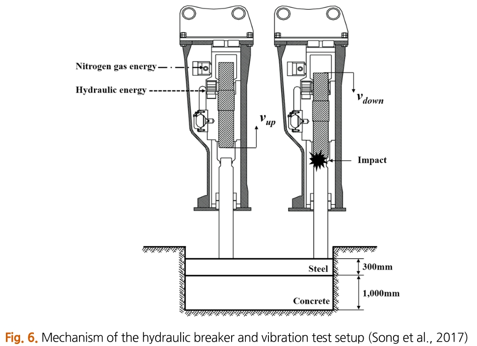 Fig. 6. Mechanism of the hydraulic breaker and vibration test setup (Song et al., 2017)