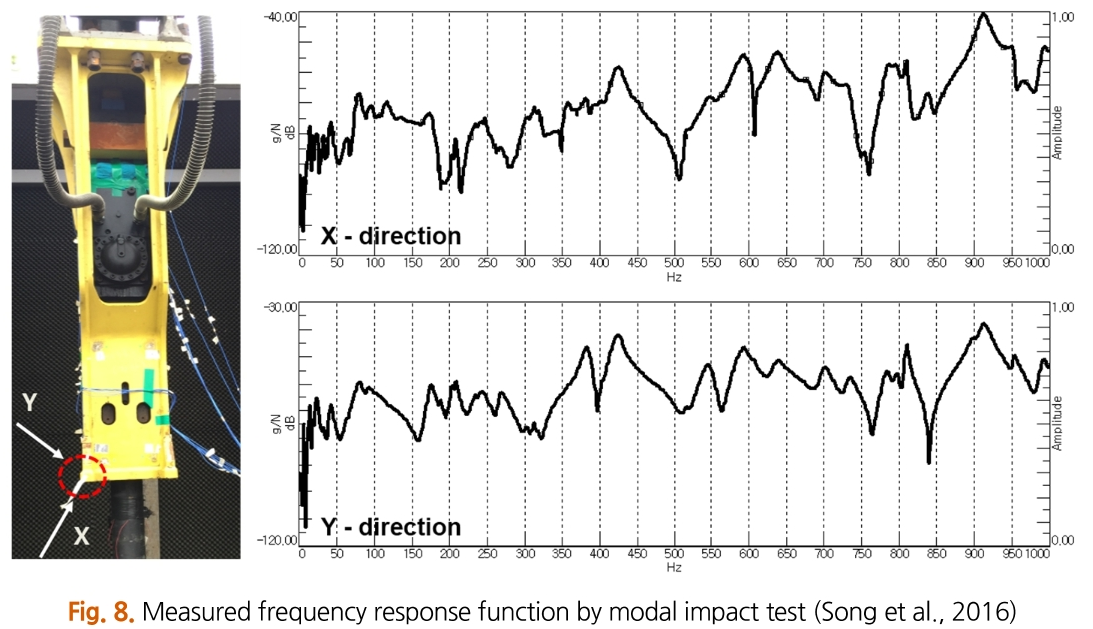Fig. 8. Measured frequency response function by modal impact test (Song et al., 2016)