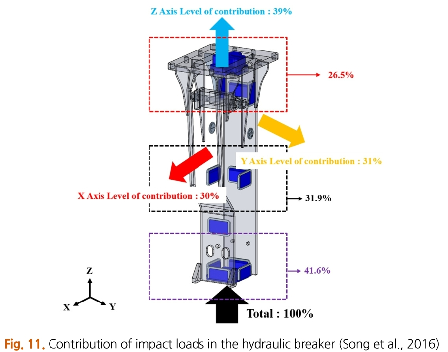 Fig. 11. Contribution of impact loads in the hydraulic breaker (Song et al., 2016)