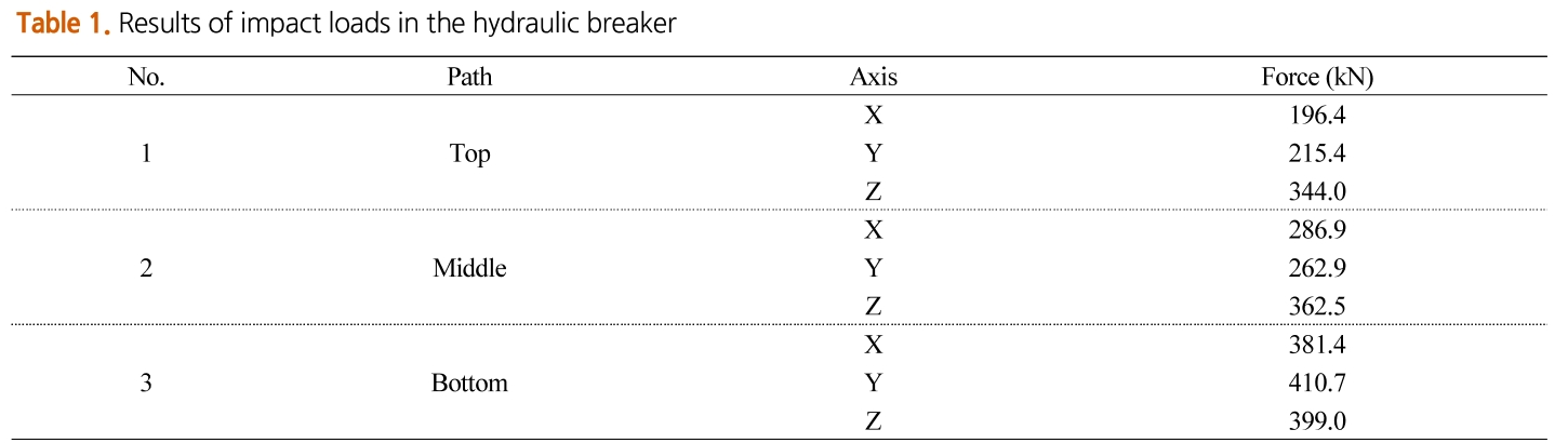 Table 1. Results of impact loads in the hydraulic breaker