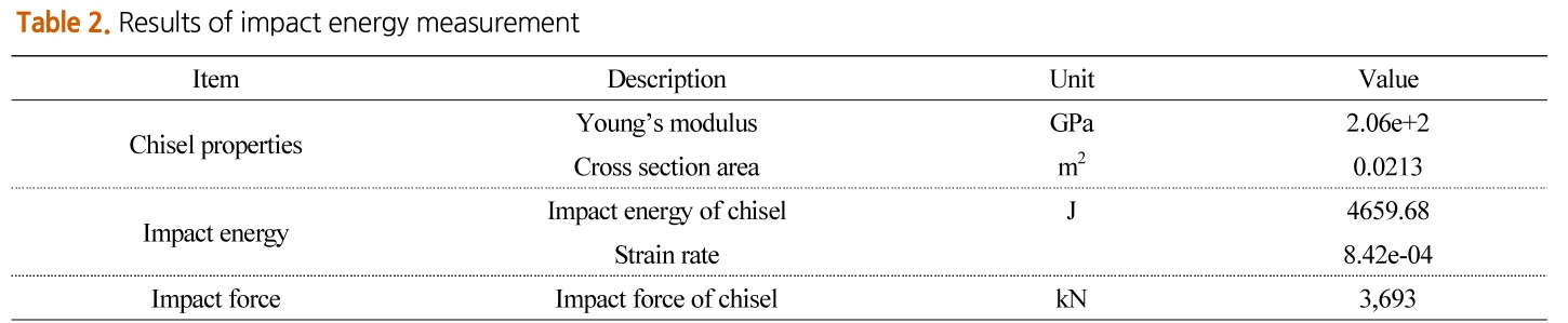 Table 2. Results of impact energy measurement