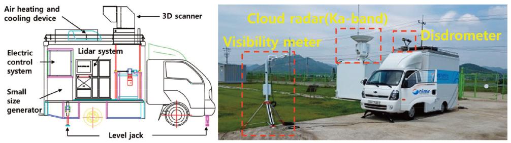 Fig. 2. The design of LIdar observation VEhicle (LIVE) and view of observation site including LIVE.