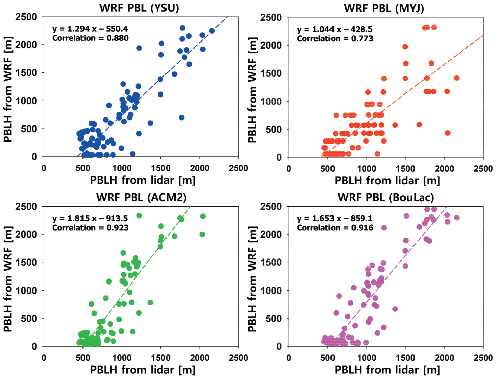 Fig. 7. Scatterplots of PBL height from lidar and WRF model using four different PBL schemes during the case period. Plots are shown for YSU (top-left), MYJ (top-right), ACM2 (bottom-left), and BouLac (bottom-right) schemes.