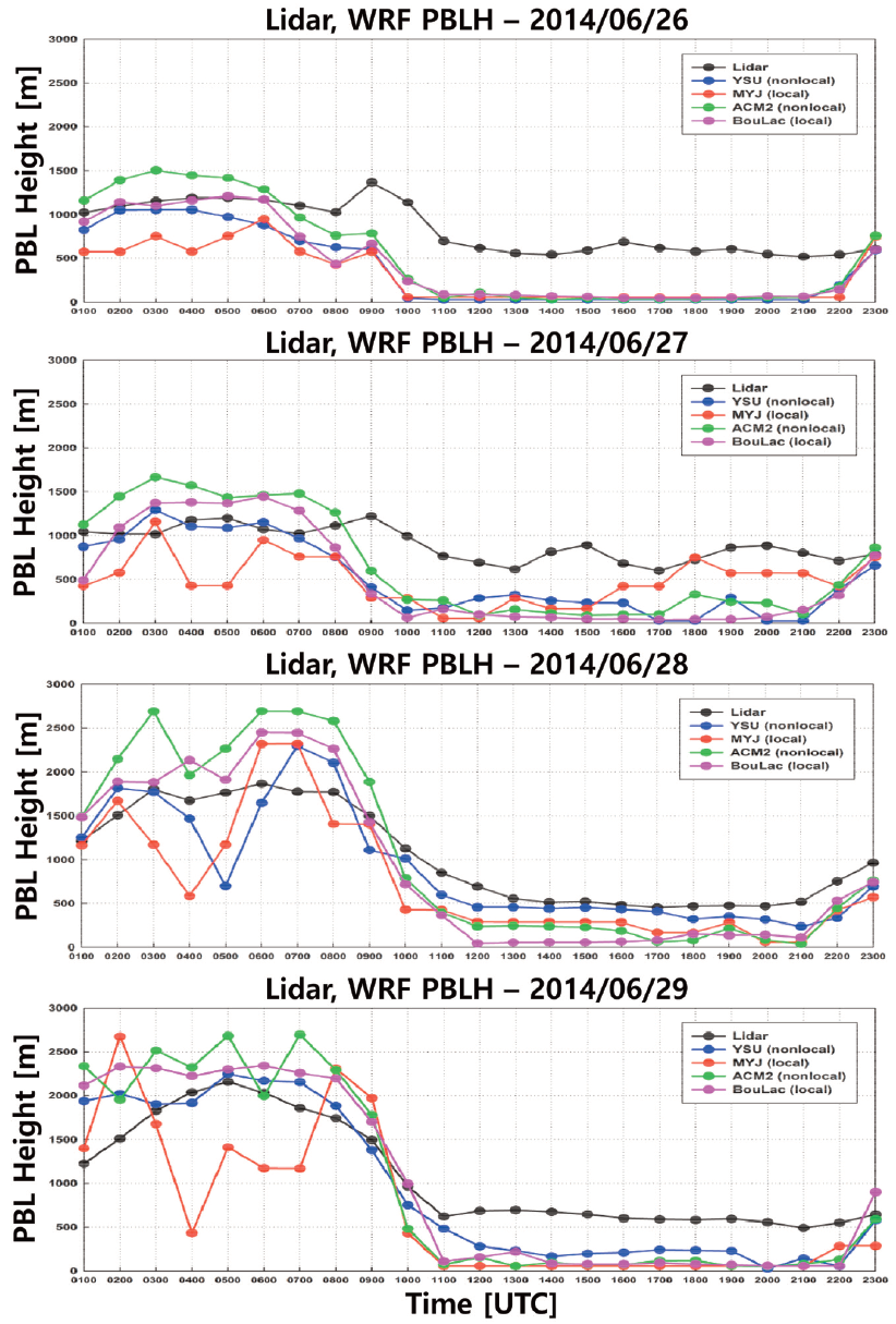 Fig. 8. Time series of PBL height from lidar (black solid line) and WRF (colored solid line). Plots are shown for 26 (first row), 27 (second row), 28 (third row), and 29 (fourth row) on June 2014.