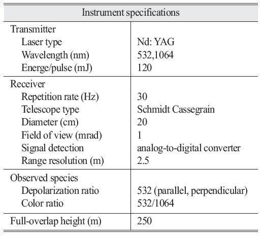 Table 1. Summary of instrument specifications for the lidar instruments used in this study