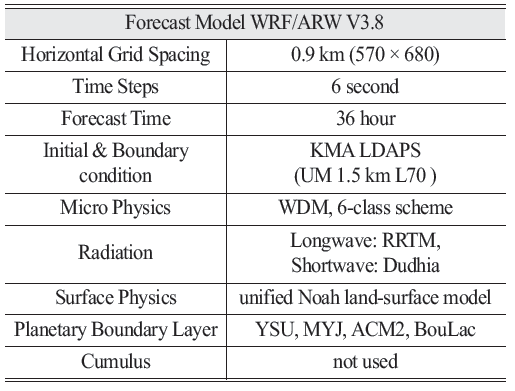 Table 2. Experiment design for the numerical weather prediction model