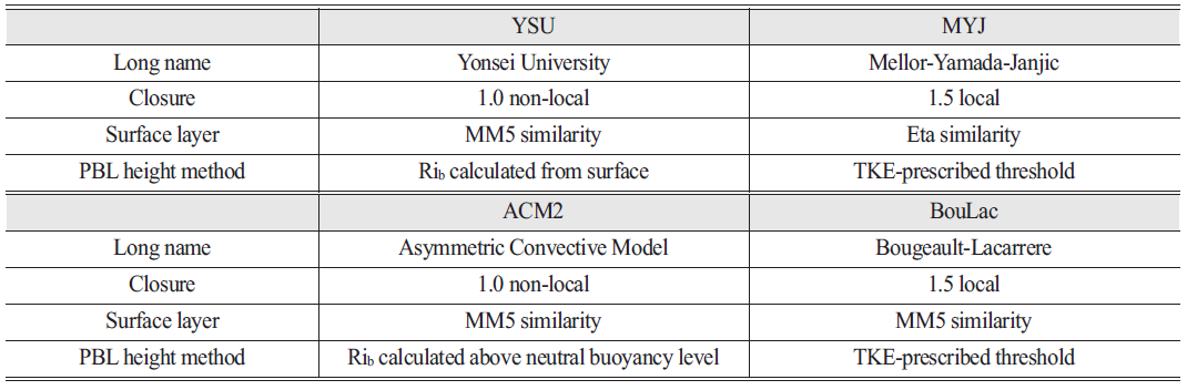Table 3. Four WRF PBL schemes evaluated in this study, including long name, turbulent kinetic energy closure type, associated surface layer scheme, and operational method for diagnosing PBL height