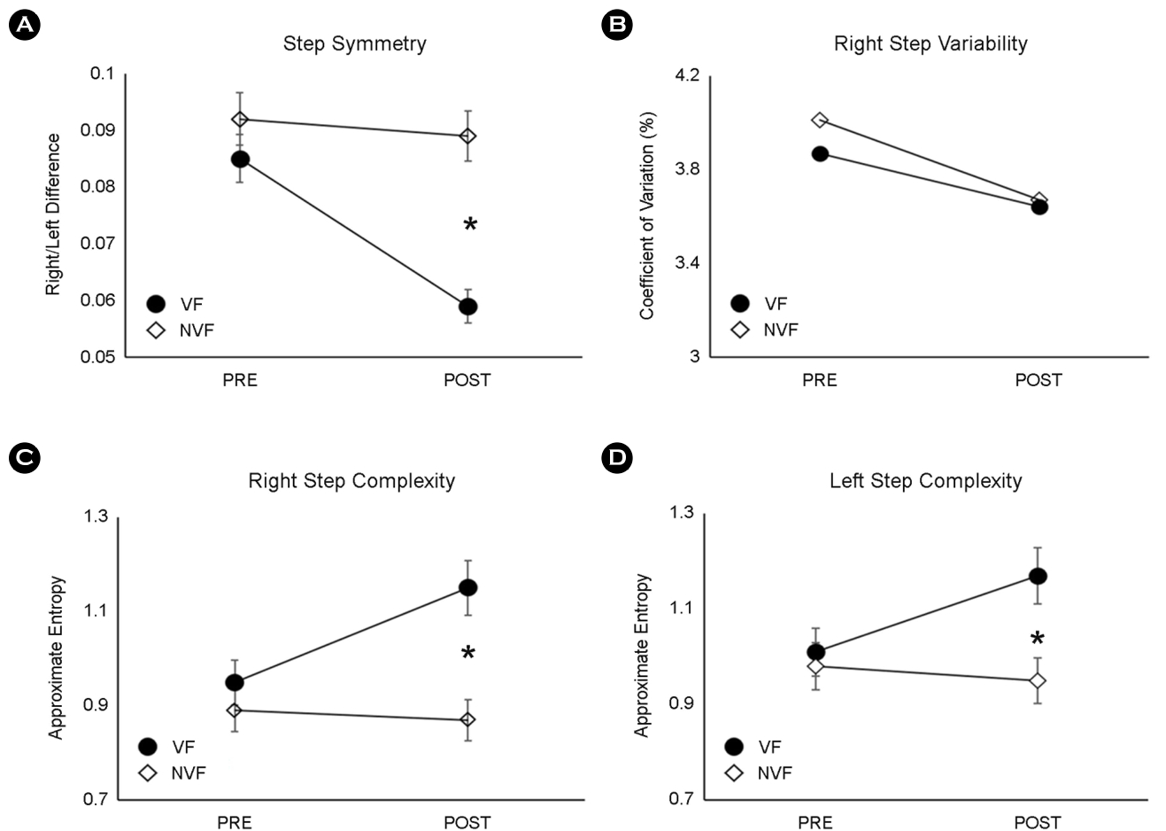 Figure 2. Graphs show Step Symmetry, Step Variability and Step Complexity at Pre and Post trainings in VF and NVF, and asterisk indicate a statistical significance between VF and NVF groups.