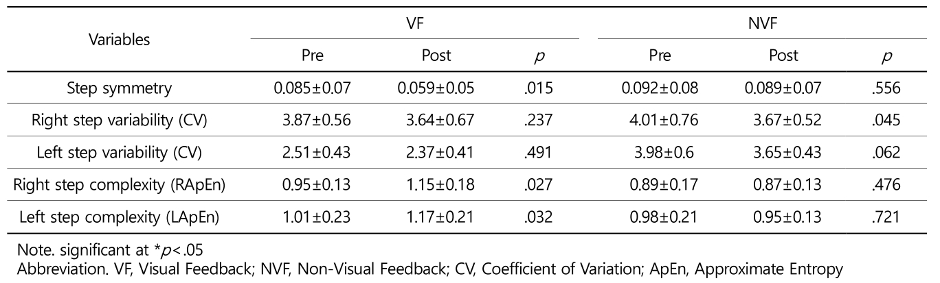 Table 1. Results of step symmetry (%difference between right and left sides of step length), step variability (CV, Coefficient of Variation), and step complexity (ApEn, Approximate Entropy) at pre and post training