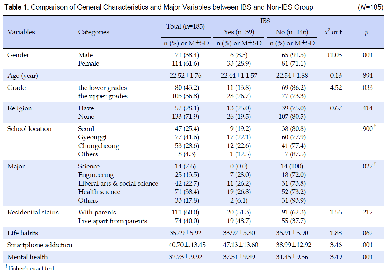 Table 1. Comparison of General Characteristics and Major Variables between IBS and Non-IBS Group (N=185)