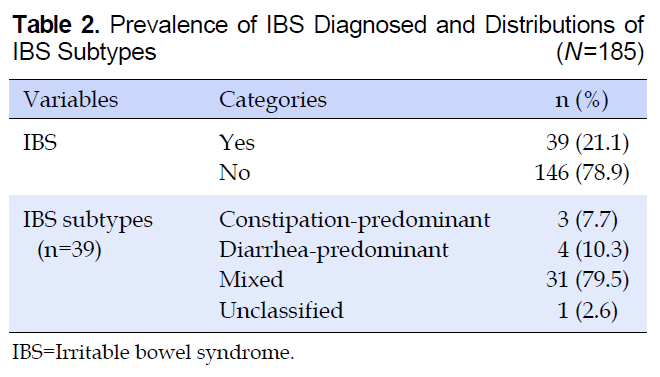 Table 2. Prevalence of IBS Diagnosed and Distributions of IBS Subtypes (N=185)