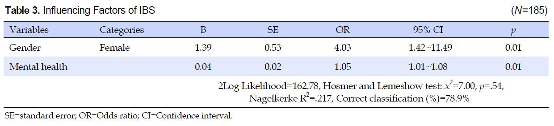 Table 3. Influencing Factors of IBS (N=185)