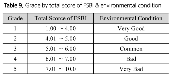 Table 9. Grade by total score of FSBI & environmental condition