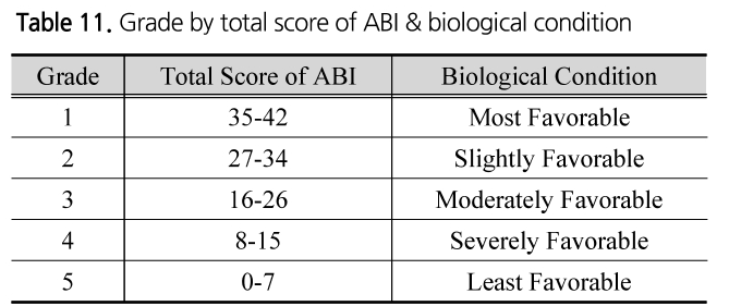 Table 11. Grade by total score of ABI & biological condition