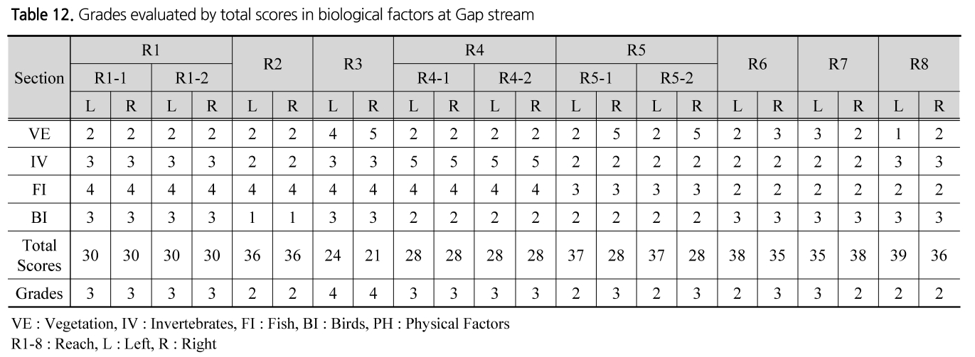 Table 12. Grades evaluated by total scores in biological factors at Gap stream