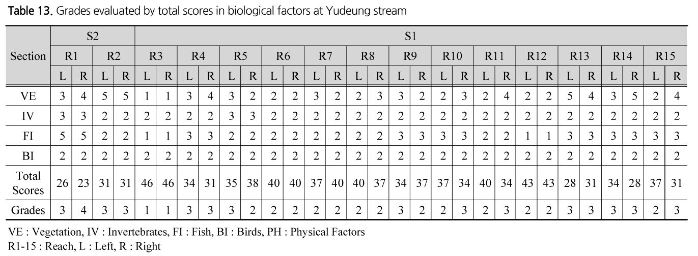 Table 13. Grades evaluated by total scores in biological factors at Yudeung stream
