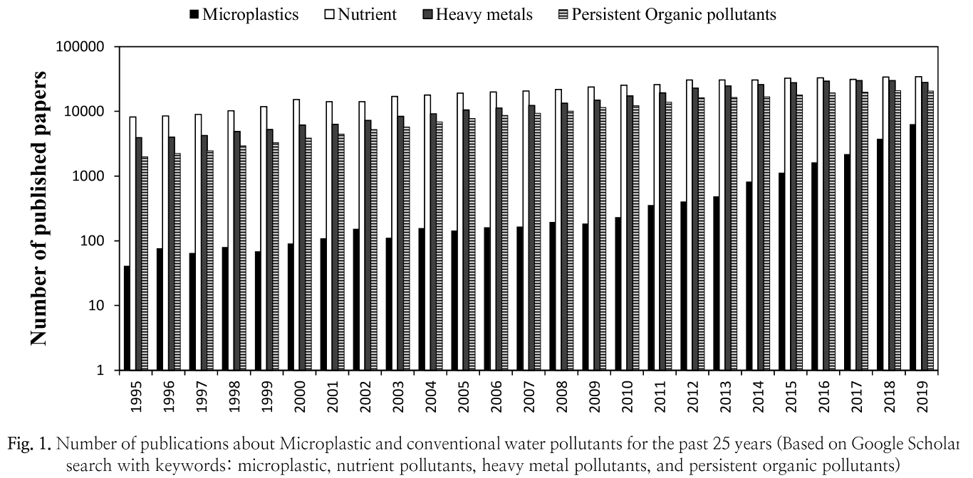 Fig. 1. Number of publications about Microplastic and conventional water pollutants for the past 25 years (Based on Google Scholar search with keywords: microplastic, nutrient pollutants, heavy metal pollutants, and persistent organic pollutants)