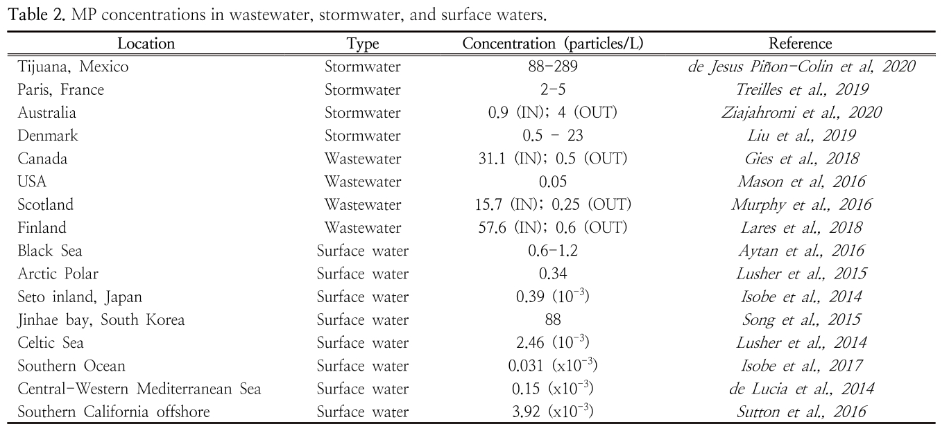 Table 2. MP concentrations in wastewater, stormwater, and surface waters.