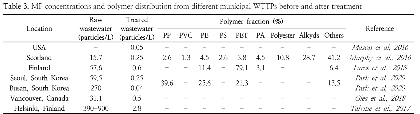 Table 3. MP concentrations and polymer distribution from different municipal WTTPs before and after treatment
