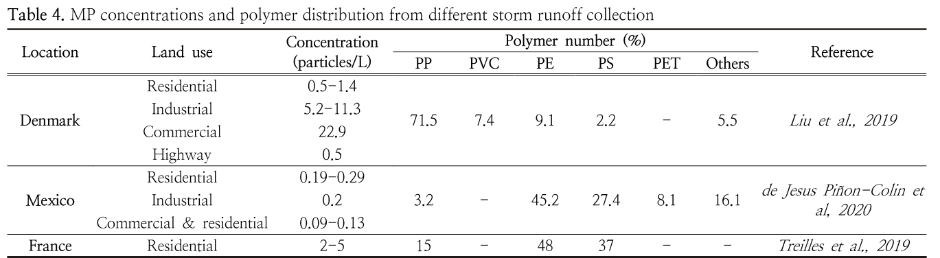 Table 4. MP concentrations and polymer distribution from different storm runoff collection