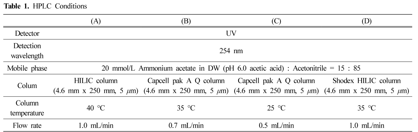 Table 1. HPLC Conditions