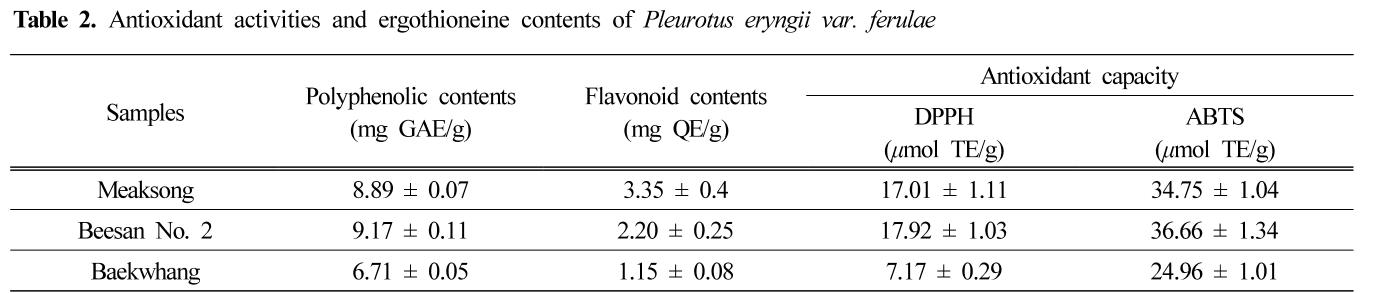Table 2. Antioxidant activities and ergothioneine contents of Pleurotus eryngii var. ferulae