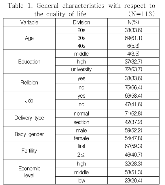 Table 1. General characteristics with respect to the quality of life