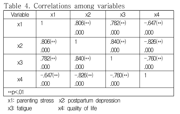 Table 4. Correlations among variables