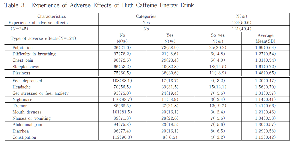 Table 3. Experience of Adverse Effects of High Caffeine Energy Drink