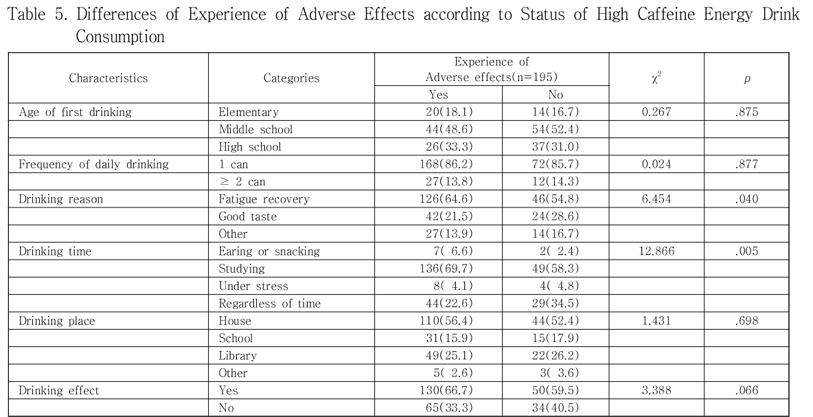 Table 5. Differences of Experience of Adverse Effects according to Status of High Caffeine Energy Drink Consumption