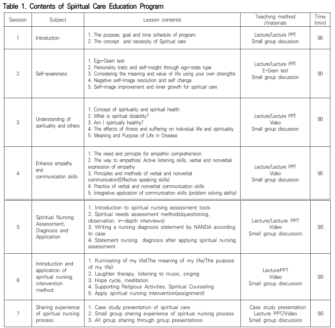 Table 1. Contents of Spiritual Care Education Program