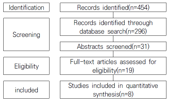 Fig. 1. Flowchart of the study selection