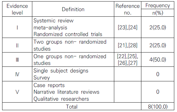 Table 1. Level of Quality of the Study