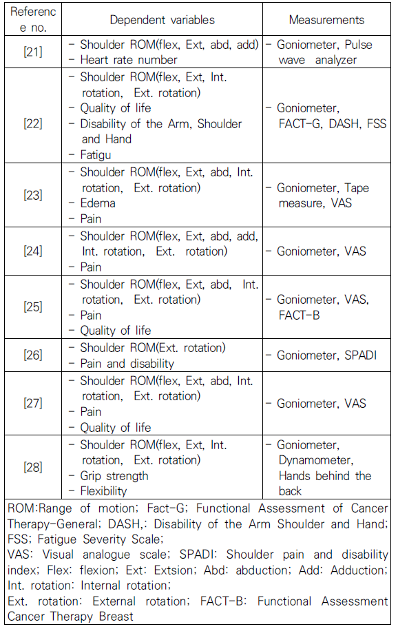 Table 5. Dependent variables and measurements of the Study