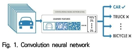 Fig. 1. Convolution neural network