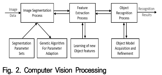 Fig. 2. Computer Vision Processing