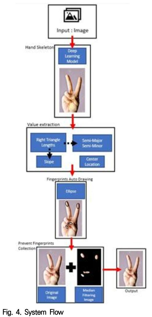 Fig. 4. System Flow