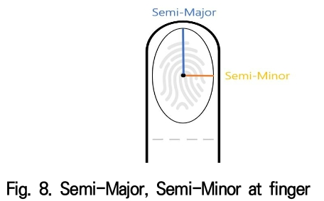 Fig. 8. Semi-Major, Semi-Minor at finger