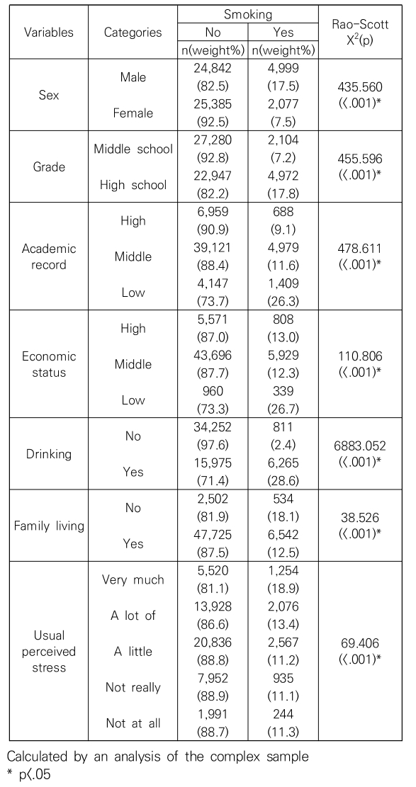 Table 3. Smoking by general characteristic (N=57,303)
