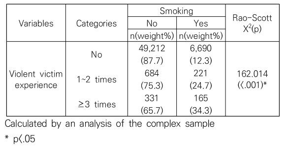 Table 4. Smoking by violent victim experience (N=57,303)